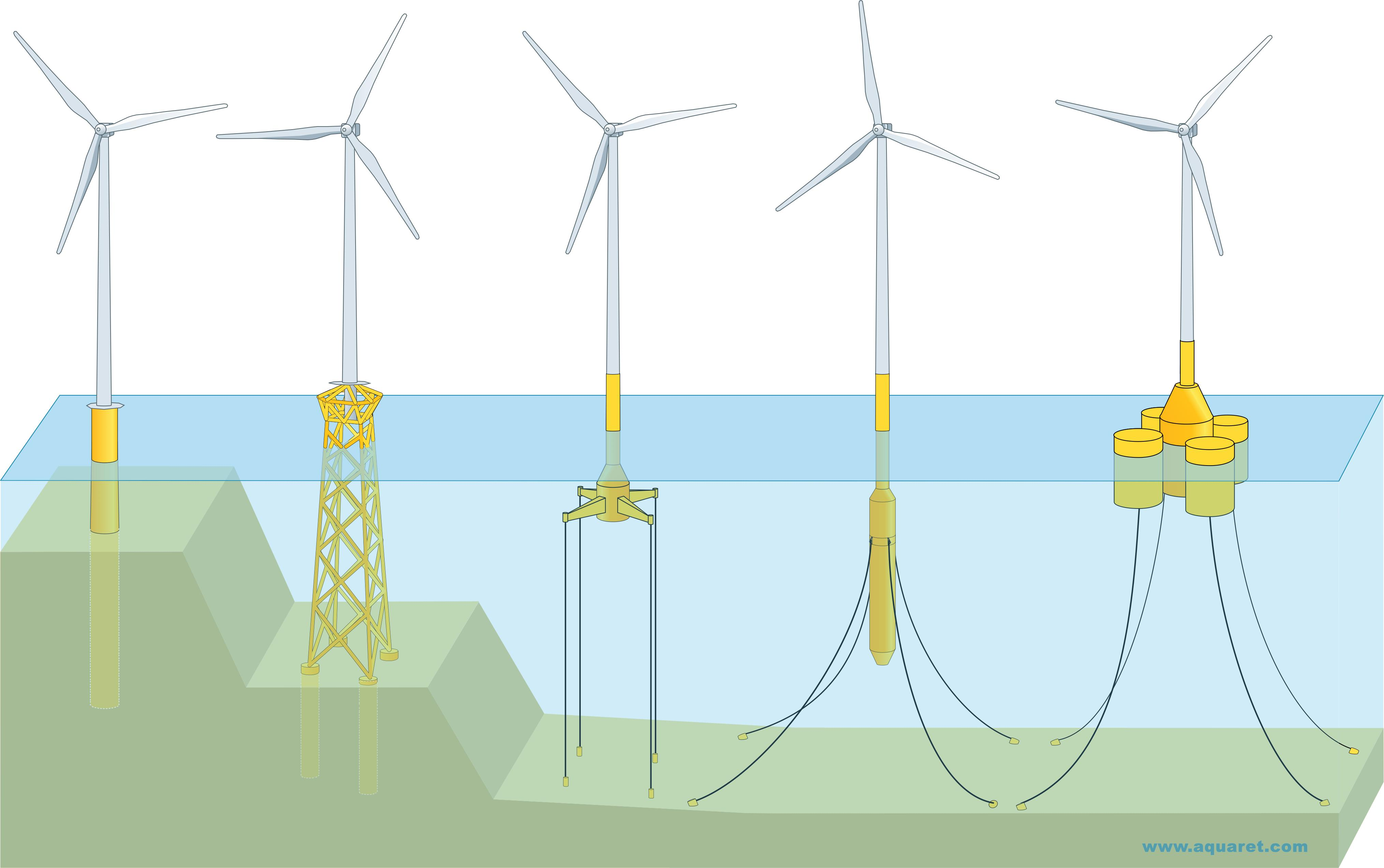 Download Images And Illustrations Windpowerdiagramgif Types